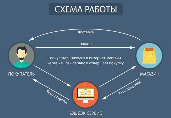 Схема работы1