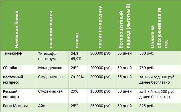 Кредиты для студентов в банках России