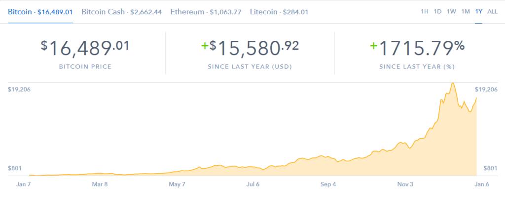 Курс биткоин за последний год