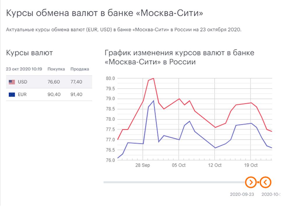 Обзор финансового портала Выберу.ру